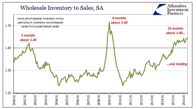 ABOOK July 2016 Wholesale Non Petro Inv to Sales Recessions