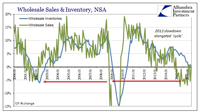 ABOOK July 2016 Wholesale Sales Inventory YY