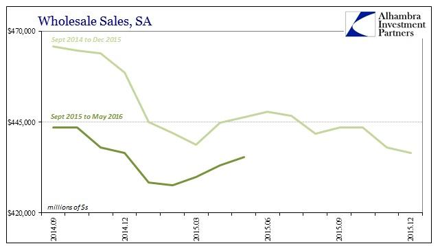 ABOOK July 2016 Wholesale Sales SA Comparison