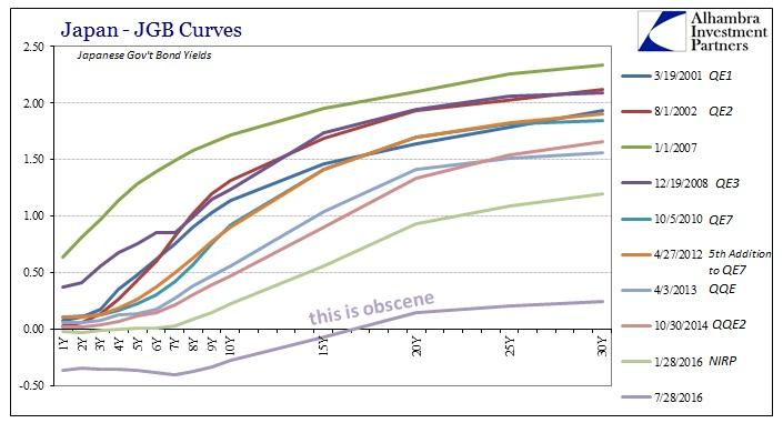 ABOOK July 2016 YenDollar JGB Curve