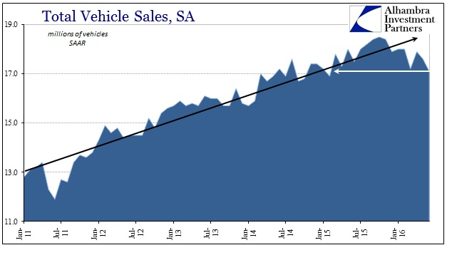 ABOOK August 2016 Autos Total Vehicle Sales
