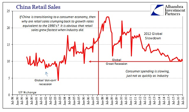 ABOOK August 2016 China Retail Sales