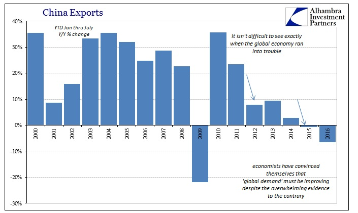 ABOOK August 2016 China Trade Exports YTD