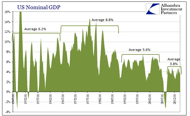 ABOOK August 2016 Econ Leverage Nominal GDP