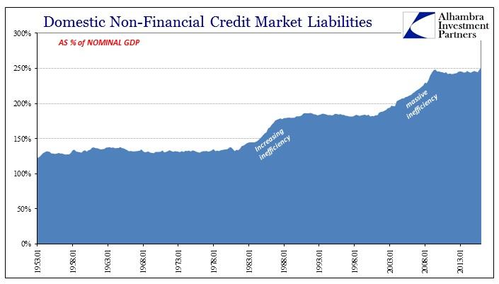 ABOOK August 2016 Econ Leverage NonFin Debt to Nom GDP