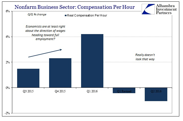 ABOOK August 2016 Empl Costs Real Comp Per Hour Recent