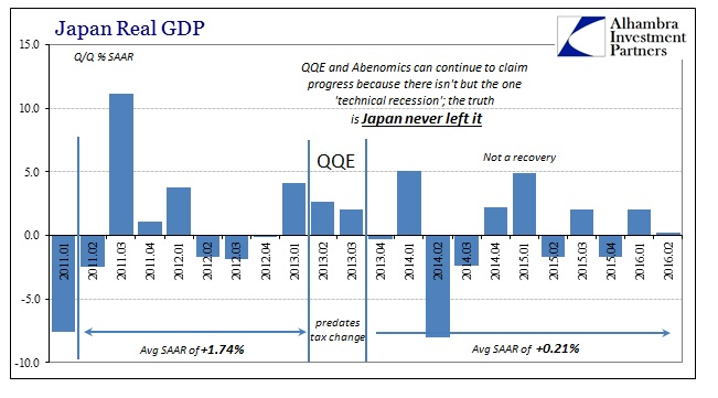 ABOOK August 2016 Japan GDP Real QQ