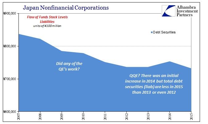 ABOOK August 2016 Money Markets Japan Nonfin Corp Debt Recent