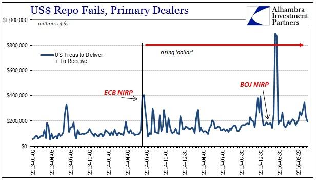 ABOOK August 2016 Money Markets Repo Fails ECB NIRP