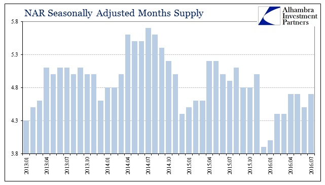 ABOOK August 2016 NAR Resales Months Supply