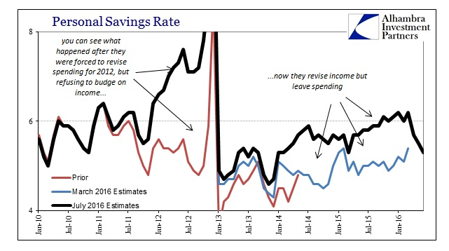 ABOOK August 2016 PCE Savings Rate