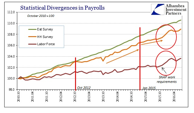 ABOOK August 2016 Payrolls Indices