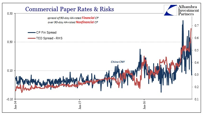 abook-sept-2016-cp-nonfin-fin-spread-recent-ted