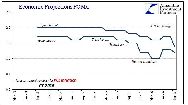 abook-sept-2016-fomc-pce-deflator-2016