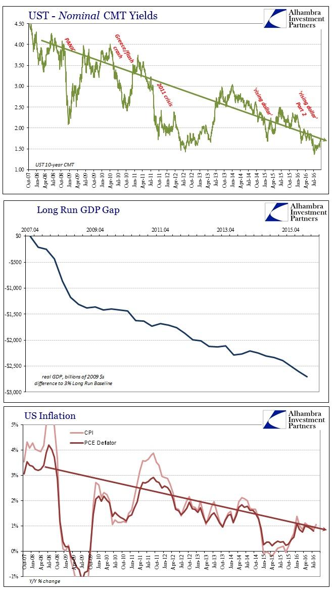 abook-sept-2016-greenspan-long-run-gdp-ust-10s-inflation