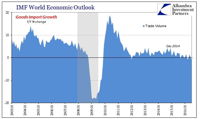 abook-sept-2016-imf-trade-global-goods-import-volume