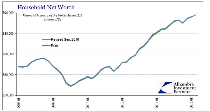 abook-sept-2016-inefficiency-net-worth-revised