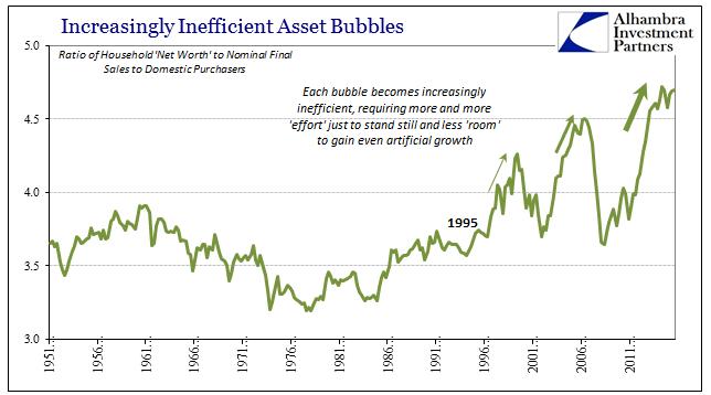 abook-sept-2016-inefficiency-net-worth-to-spending