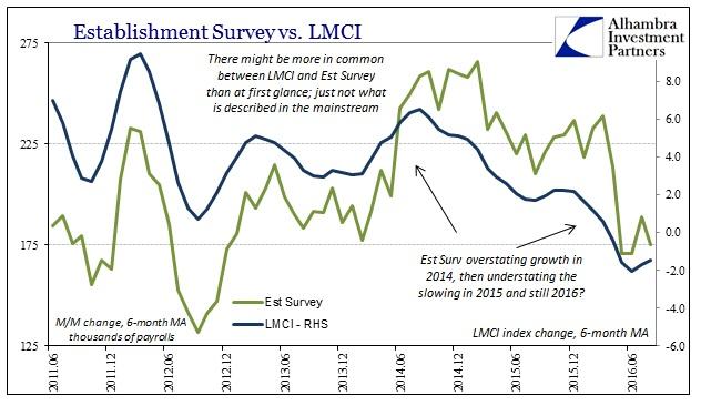 ABOOK Sept 2016 LMCI Est Survey