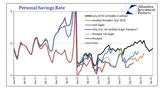 abook-sept-2016-pce-personal-savings-rate