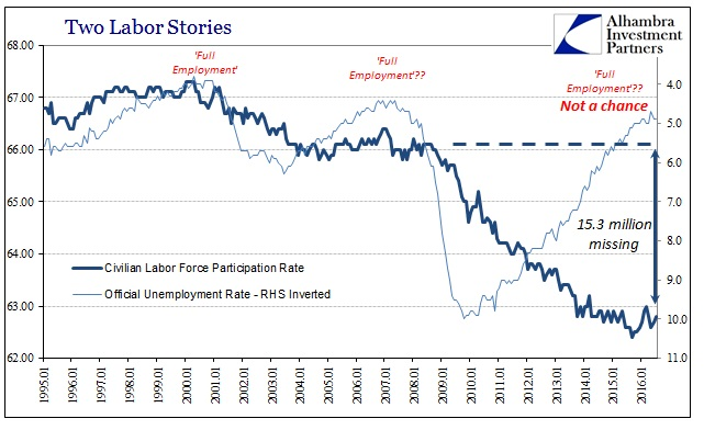 ABOOK Sept 2016 Payrolls LF Part Unemp Rate