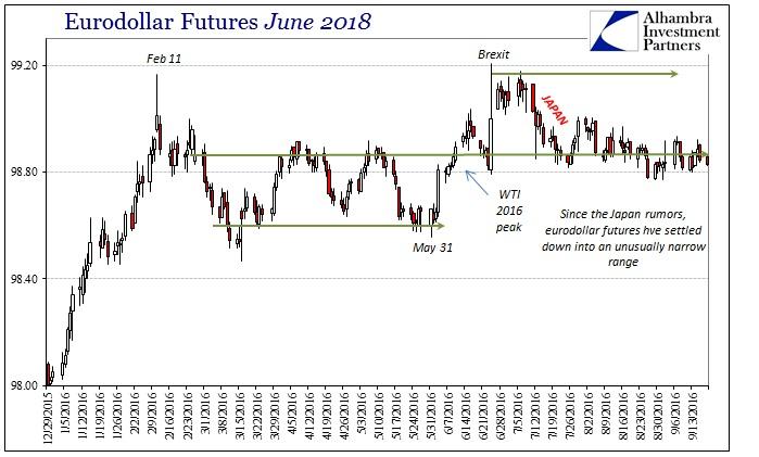 abook-sept-2016-sideways-eurodollar-futures