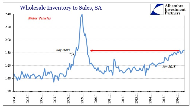 abook-sept-2016-wholesale-mv-inv-to-sales-record