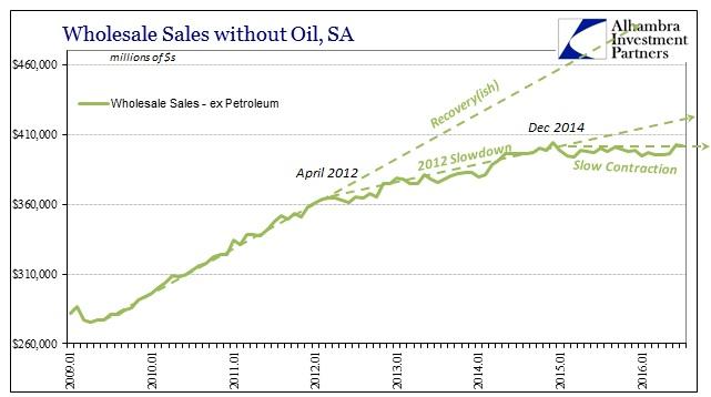 abook-sept-2016-wholesale-sales-non-petro-sa