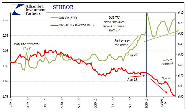 abook-nov-2016-cny-again-3m-shibor-cny