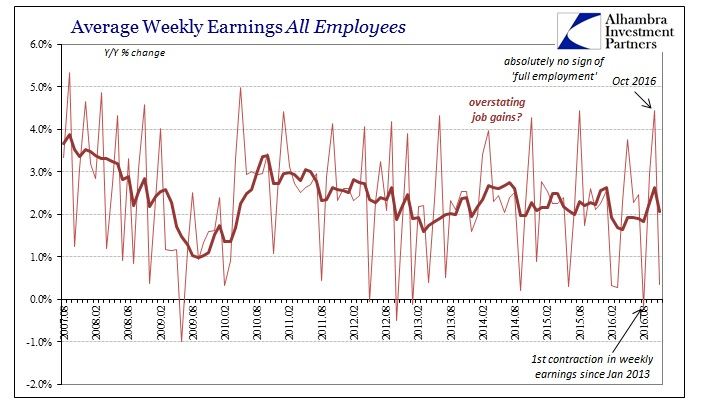abook-dec-2016-payrolls-wages-all-empl