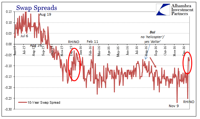abook-dec-2016-reflation-comparison-10s-swap-spreads