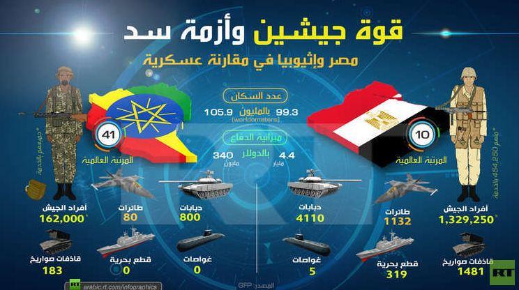 مقارنة عسكرية بين مصر وإثيوبيا
