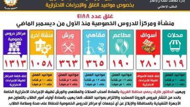 Photo of غلق عدد من مراكز للدروس الخصوصية لمخالفة مواعيد الغلق ولعدم اتباع الإجراءات الاحترازية