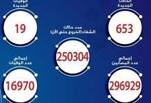مصر: 19 حالة وفاة و 653 إصابة - صحيفة هتون الدولية