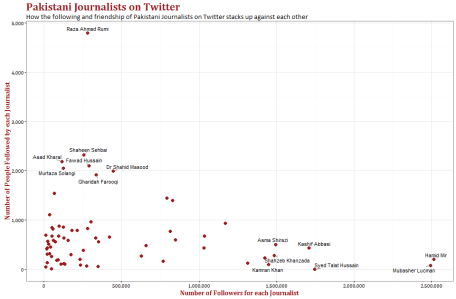 Watching the watchers an analysis of pakistani journalists using we can see outliers in the graph some of whom i have highlighted hamid mir and mubasher lucman have the highest number of followers whilst they follow a ccuart Image collections