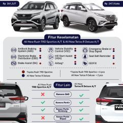 All New Toyota Yaris Trd Sportivo 2018 Kijang Innova 2017 Infografik: Membedakan Rush Dengan Daihatsu ...