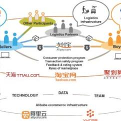 Network Diagram For Small Company Meiosis 1 And 2 Infrastructure | Alibaba.com