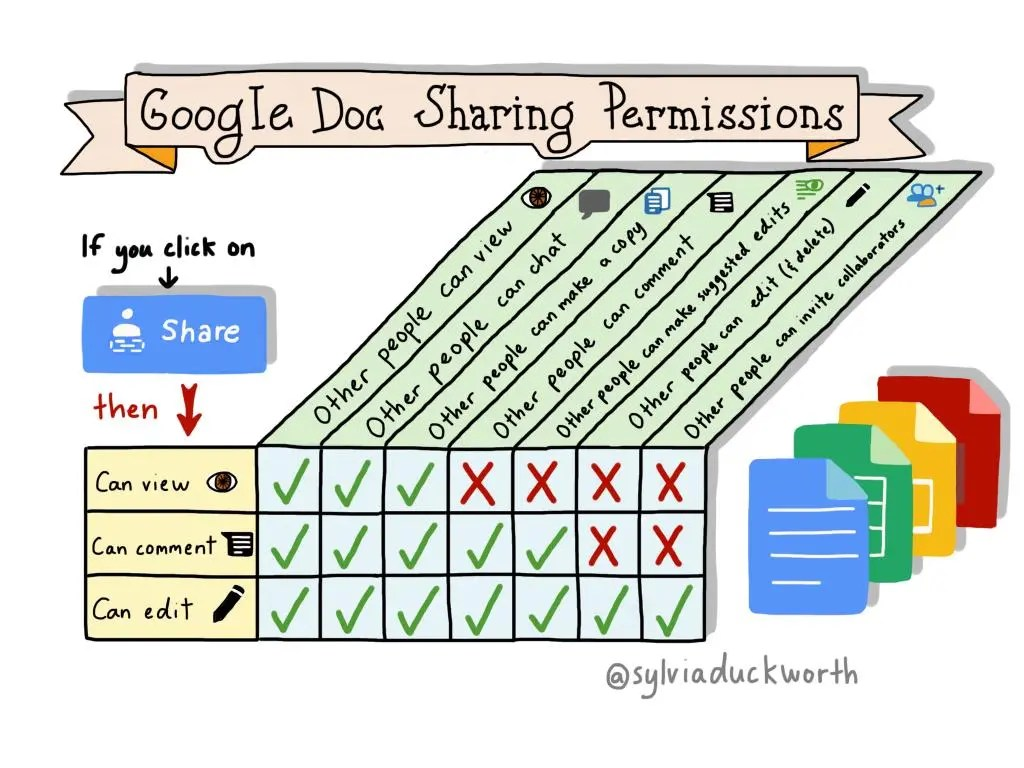 how to change viewing in google docs