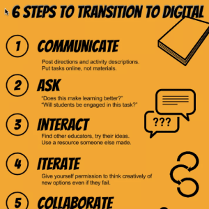 six steps to transition to digital