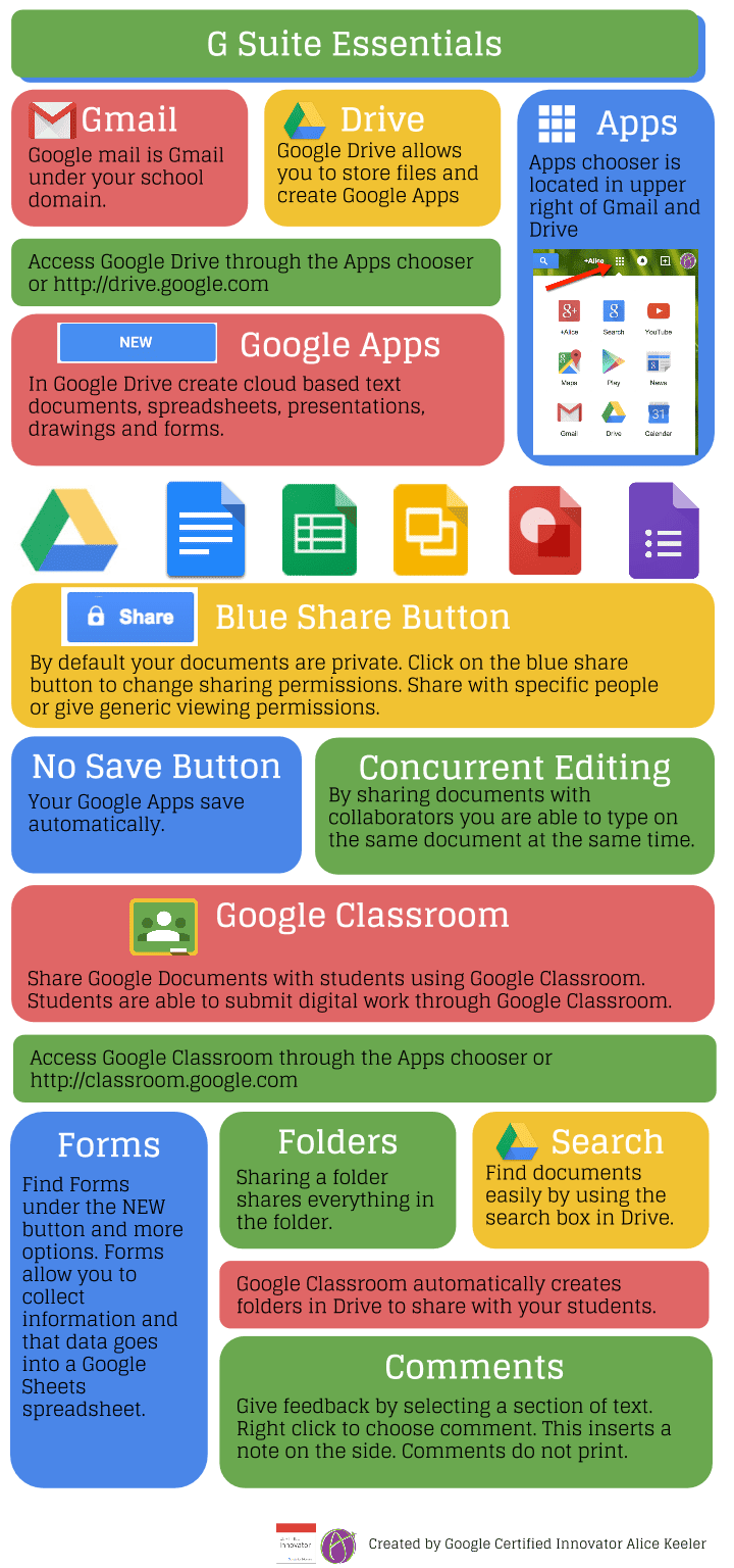 G Suite Essentials Infographic - Teacher Tech