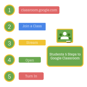 Students Start with Google Classroom