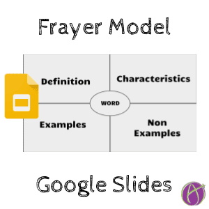 graphic regarding Frayer Model Printable known as Google Slides: Frayer Design - Trainer Tech