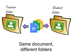 Same document different folders