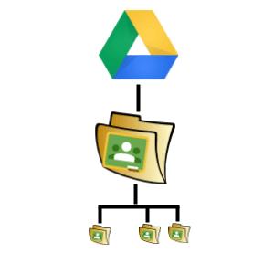 Google Drive Folder for Google Classroom