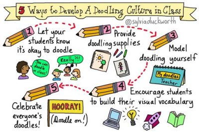 5 Ways to Create a Doodling Culture in Your Classroom by @sylviaduckworth