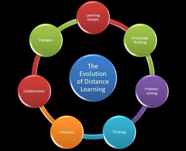 Evolution Of Distance Learning K12 Theories