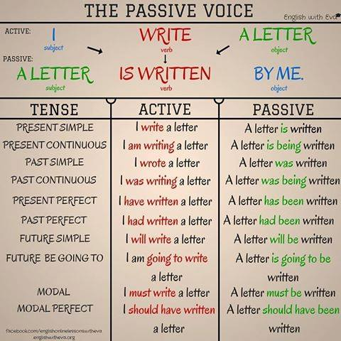 Passive Voice  My English Blog
