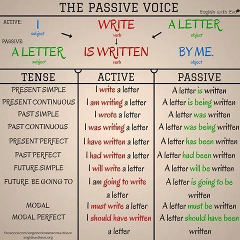 also passive voice my english blog rh aliciateacher wordpress