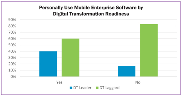 Personally Use Mobile Enerprise Software by Digital Transformation Readiness