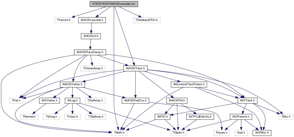 medium resolution of aod line diagram